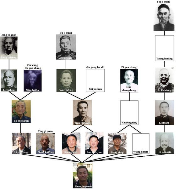 Master Zhou's Lineage